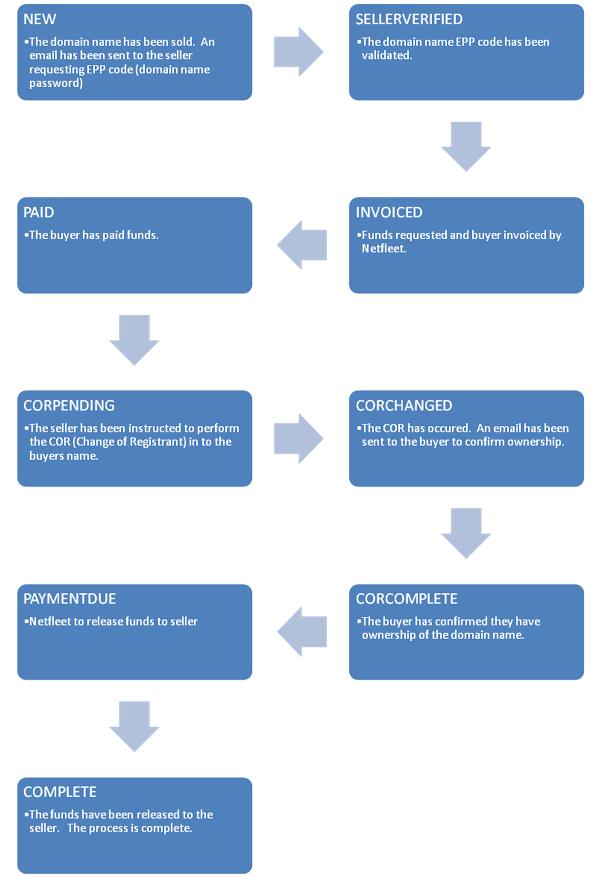 Knowledgebase - Step by Step Guide - Netfleet Assisted Sales